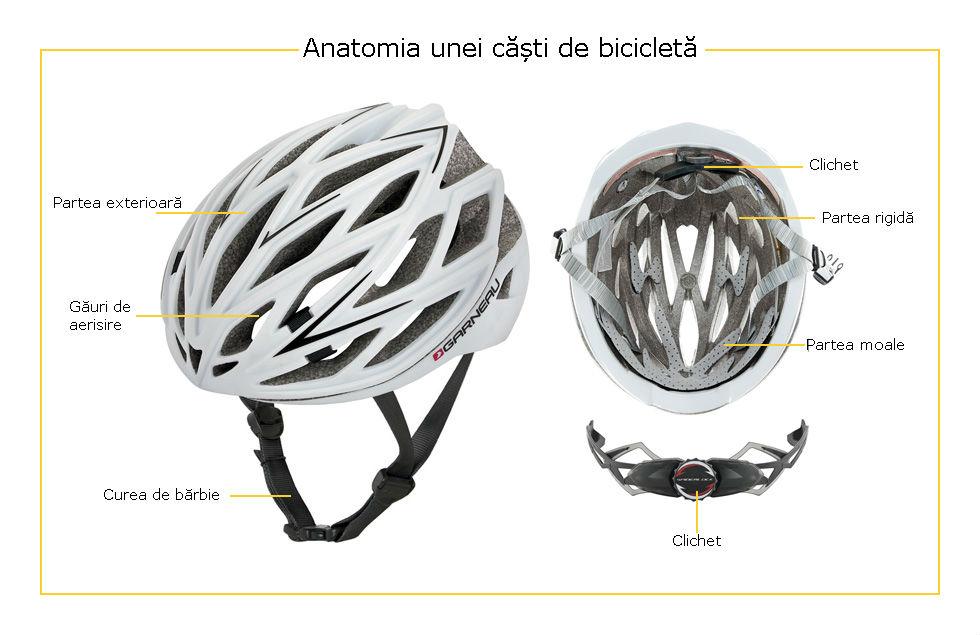 Părțile componente a unei căști pentru bicicletă