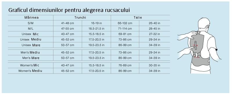 Tabelul dimensiunilor pentru alegerea rucsacului